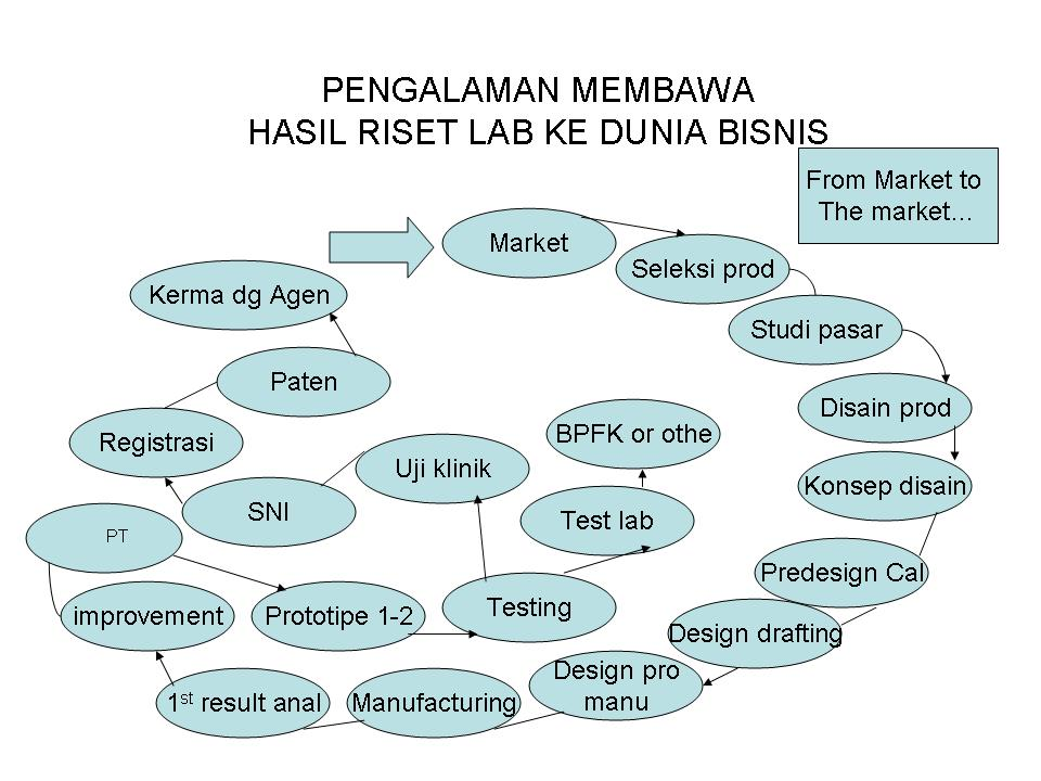 Research tobusiness
