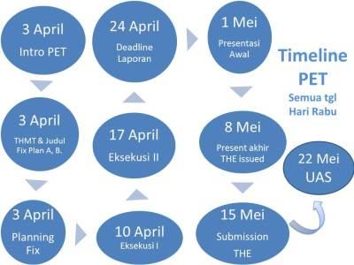Timeline PET Reg